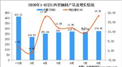 2020年8月江西省钢材产量数据统计分析