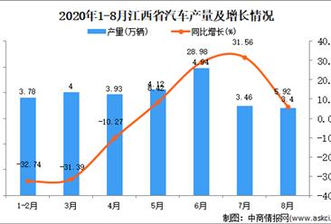 2020年8月江西省汽车产量数据统计分析