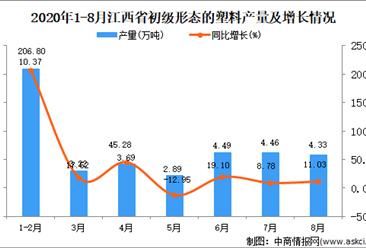 2020年8月江西省初级形态的塑料产量数据统计分析