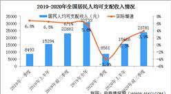 2020年前三季度全国经济运行情况分析:GDP同比增长0.7%(图)