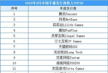 2020年9月中国手游发行商收入排行榜(TOP30)