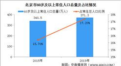 2019年北京60岁及以上常住人口371.3万人 高龄老年人口不断增加(图)