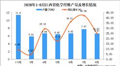2020年8月江西省化学纤维产量数据统计分析