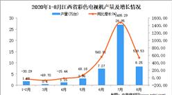 2020年8月江西省彩色电视机产量数据统计分析