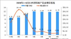 2020年8月江西省铝材产量数据统计分析