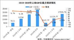 快讯:2020年前三季度云南省GDP同比增长2.7%(图)