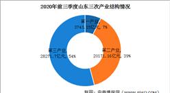 快讯:2020年前三季度山东GDP同比增长1.9%(图)