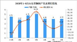 2020年8月山东省铜材产量数据统计分析