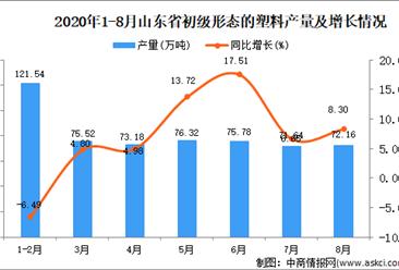 2020年8月山东省初级形态的塑料产量数据统计分析