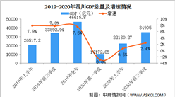 2020年前三季度四川省经济运行情况分析:GDP同比增长2.4%(图)