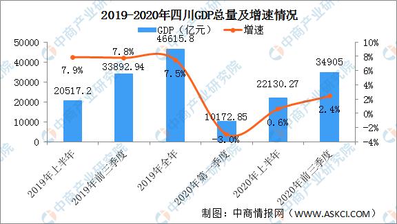南宁市2020前三季度gdp_绿城南宁的2020年前三季度GDP出炉,在广西排名怎样