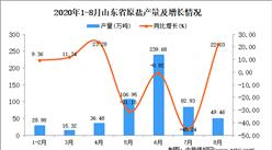 2020年8月山东省原盐产量数据统计分析