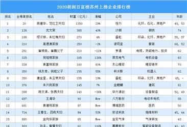 2020胡润百富榜苏州上榜企业排行榜