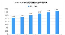 2020年中国聚氨酯行业存在问题及发展趋势预测分析