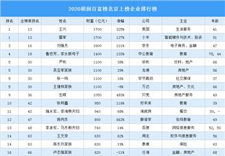 2020胡润百富榜北京上榜企业排行榜