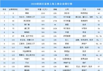 2020胡润百富榜上海上榜企业排行榜