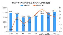 2020年1-9月中國彩色電視機產量數據統計分析