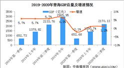 2020年前三季度青海省经济运行情况分析:GDP同比增长1.2%(图)