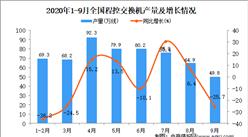 2020年1-9月中国程控交换机产量数据统计分析