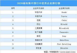 2020福布斯中国日中优秀企业排行榜(附榜单)