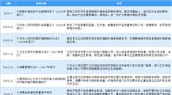 2020年中国一次性卫生用品行业最新政策汇总一览(图)