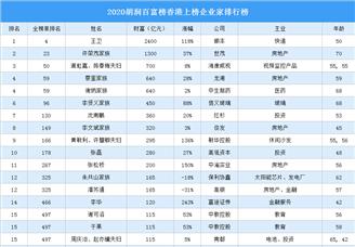 2020胡润百富榜香港上榜企业家排行榜