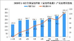 2020年1-9月中国家用冷柜产量数据统计分析