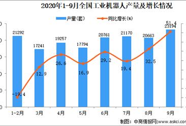 2020年1-9月中国工业机器人产量数据统计分析