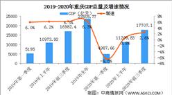 2020年前三季度重庆市经济运行情况分析:GDP同比增长2.6%(图)