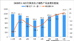 2020年1-9月中國光電子器件產量數據統計分析
