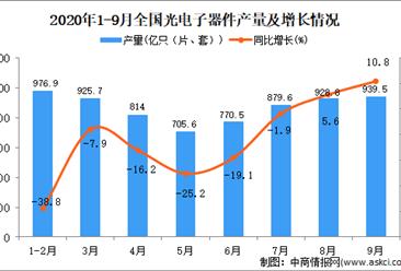 2020年1-9月中国光电子器件产量数据统计分析