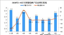 2020年1-9月中国葡萄酒产量数据统计分析