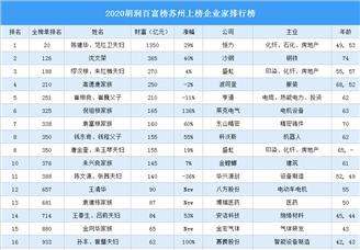 2020胡润百富榜苏州上榜企业家排行榜