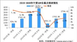 2020年前三季度宁夏经济运行情况分析:GDP同比增长2.6%(图)