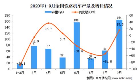 2020年1-9月中国铁路机车产量数据统计分析