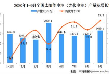 2020年1-9月中国太阳能电池产量数据统计分析