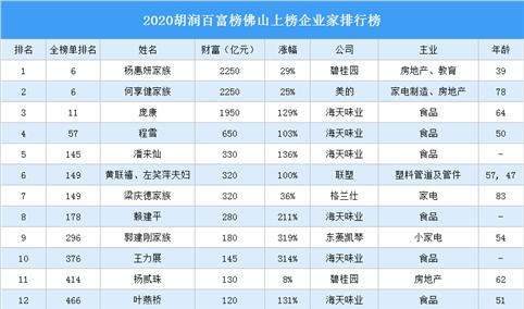 2020胡润百富榜佛山上榜企业家排行榜