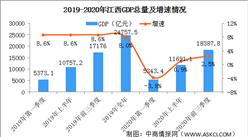 2020年前三季度江西省经济运行情况分析:GDP同比增长2.5%(图)