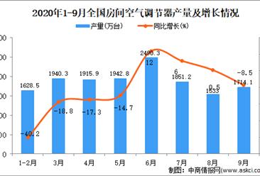 2020年1-9月中国空调产量数据统计分析