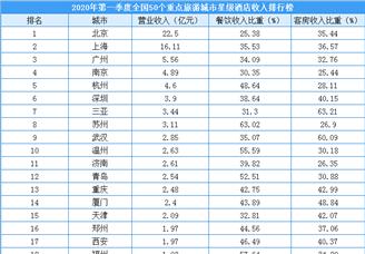 2020年第一季度50个重点旅游城市星级酒店收入排行榜(附榜单)