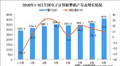 2020年1-9月中国电脑产量数据统计分析