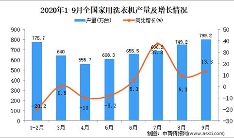 2020年1-9月中国家用洗衣机产量数据统计分析