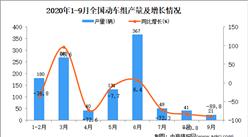 2020年1-9月中国动车组产量数据统计分析