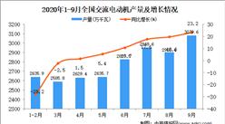 2020年1-9月中国交流电动机产量数据统计分析