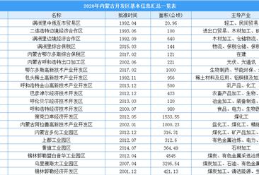 2020年内蒙古开发区力争完成生产总值14000亿元  内蒙古开发区信息汇总一览