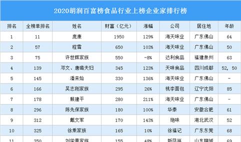 2020胡润百富榜食品行业上榜企业家排行榜