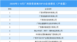 产业地产投资情报:2020年1-9月广西投资拿地TOP10企业排名(产业篇)