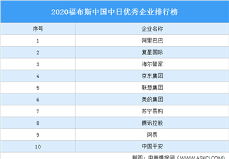 2020福布斯中国中日优秀企业排行榜(附榜单)