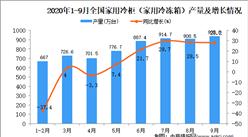 2020年1-9月中国家用电冰箱产量数据统计分析