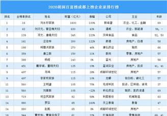 2020胡润百富榜成都上榜企业家排行榜